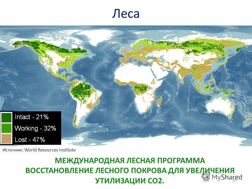 Леса 87 Источник: World Resources Institute МЕЖДУНАРОДНАЯ ЛЕСНАЯ ПРОГРАММА ВОССТАНОВЛЕНИЕ ЛЕСНОГО ПОКРОВА ДЛЯ УВЕЛИЧЕНИЯ УТИЛИЗАЦИИ СО2.