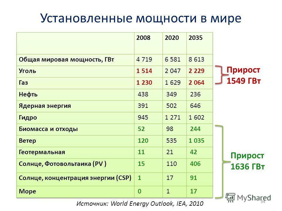 Установленные мощности в мире 94 Источник: World Energy Outlook, IEA, 2010 Прирост 1636 ГВт Прирост 1549 ГВт