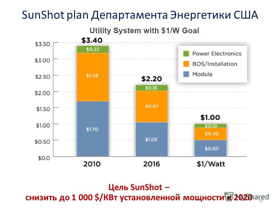 SunShot plan Департамента Энергетики США 99 Цель SunShot – снизить до 1 000 $/КВт установленной мощности к 2020