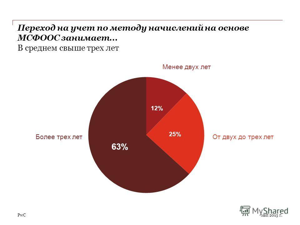 PwC Переход на учет по методу начислений на основе МСФООС занимает... В среднем свыше трех лет май 2013 г. Менее двух лет От двух до трех летБолее трех лет