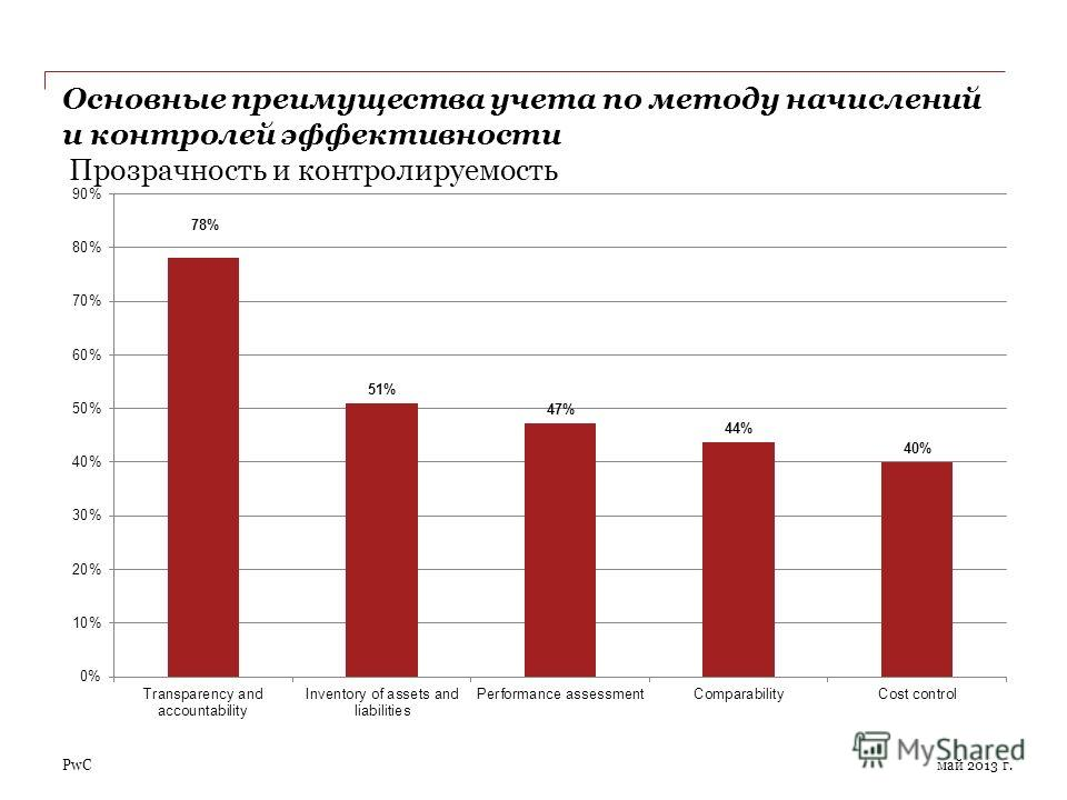 PwC Основные преимущества учета по методу начислений и контролей эффективности Прозрачность и контролируемость май 2013 г.