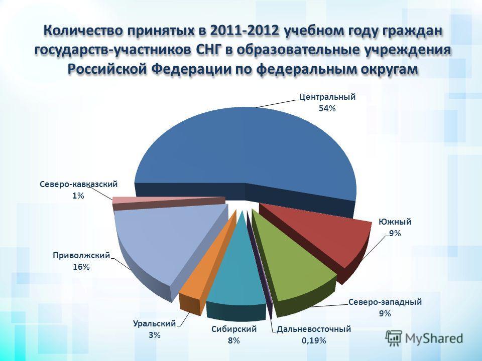 Количество принятых в 2011-2012 учебном году граждан государств-участников СНГ в образовательные учреждения Российской Федерации по федеральным округам