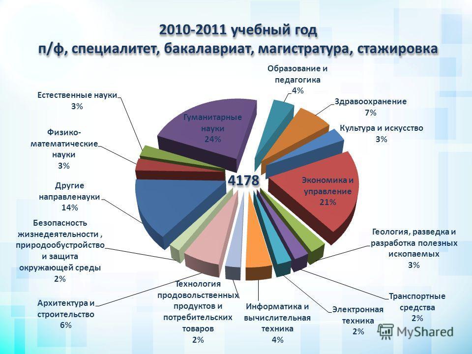 41784178 2010-2011 учебный год п/ф, специалитет, бакалавриат, магистратура, стажировка