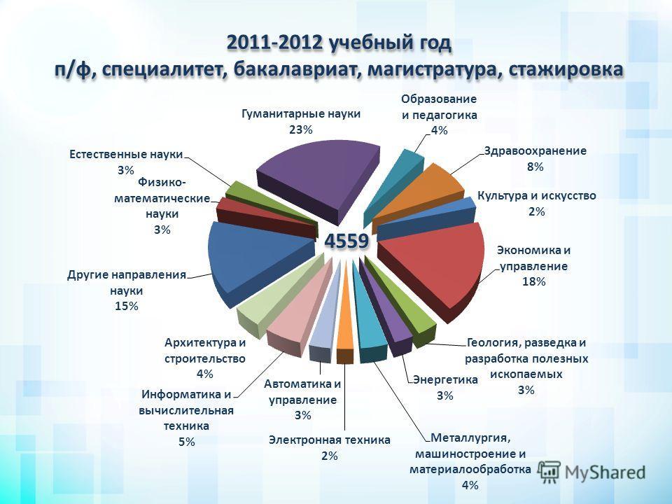 2011-2012 учебный год п/ф, специалитет, бакалавриат, магистратура, стажировка 45594559