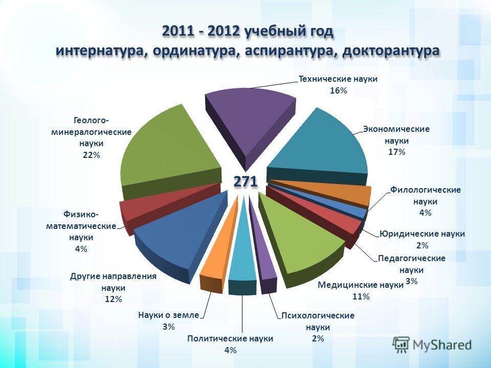 2011 - 2012 учебный год интернатура, ординатура, аспирантура, докторантура 271271