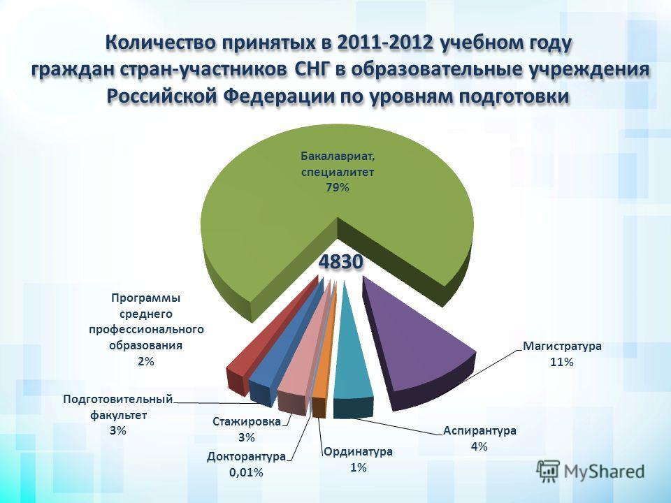 Количество принятых в 2011-2012 учебном году граждан стран-участников СНГ в образовательные учреждения Российской Федерации по уровням подготовки 48304830