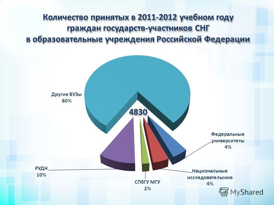 Количество принятых в 2011-2012 учебном году граждан государств-участников СНГ в образовательные учреждения Российской Федерации 48304830
