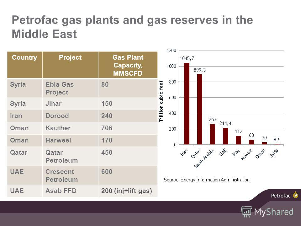 Petrofac gas plants and gas reserves in the Middle East CountryProjectGas Plant Capacity, MMSCFD SyriaEbla Gas Project 80 SyriaJihar150 IranDorood240 OmanKauther706 OmanHarweel170 QatarQatar Petroleum 450 UAECrescent Petroleum 600 UAEAsab FFD200 (inj