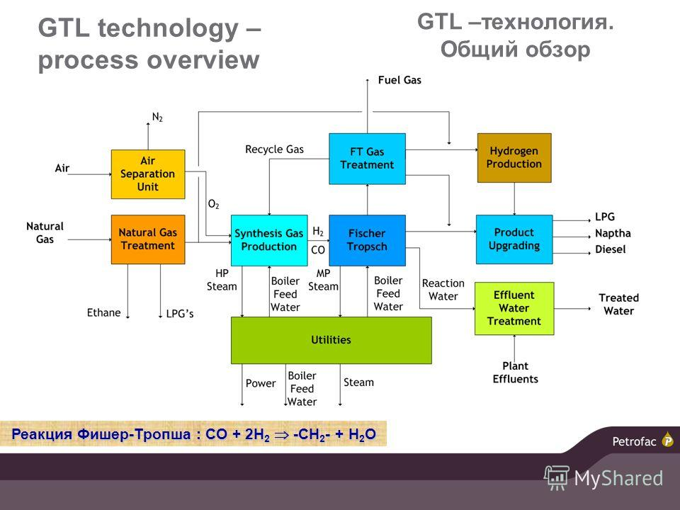 GTL –технология. Общий обзор технологии Slide one on the Syngas FT  reactor technologies and decision framework for economics Реакция Фишер-Тропша : CO + 2H 2 -CH 2 - + H 2 O GTL technology – process overview