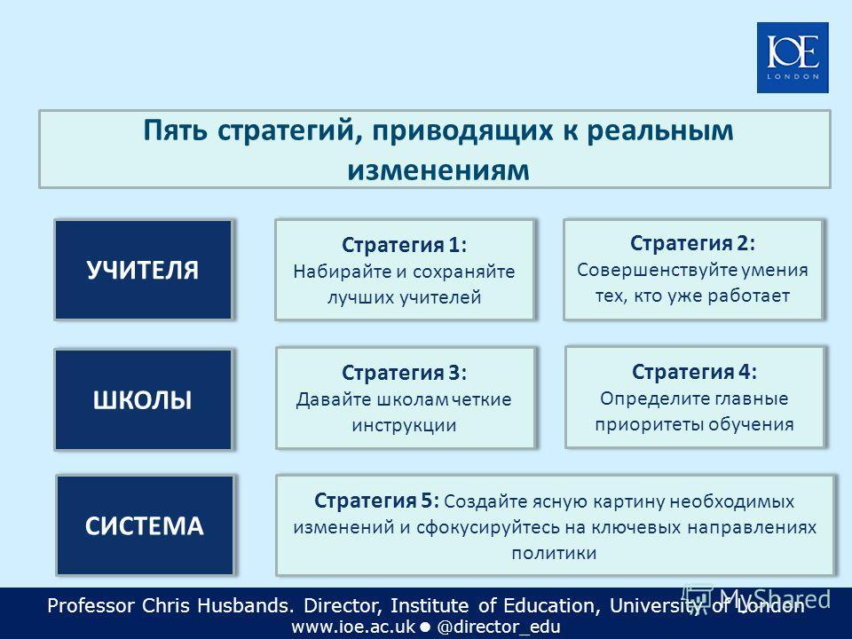 Professor Chris Husbands. Director, Institute of Education, University of London www.ioe.ac.uk @director_edu Стратегия 1: Набирайте и сохраняйте лучших учителей Стратегия 1: Набирайте и сохраняйте лучших учителей Стратегия 3: Давайте школам четкие ин