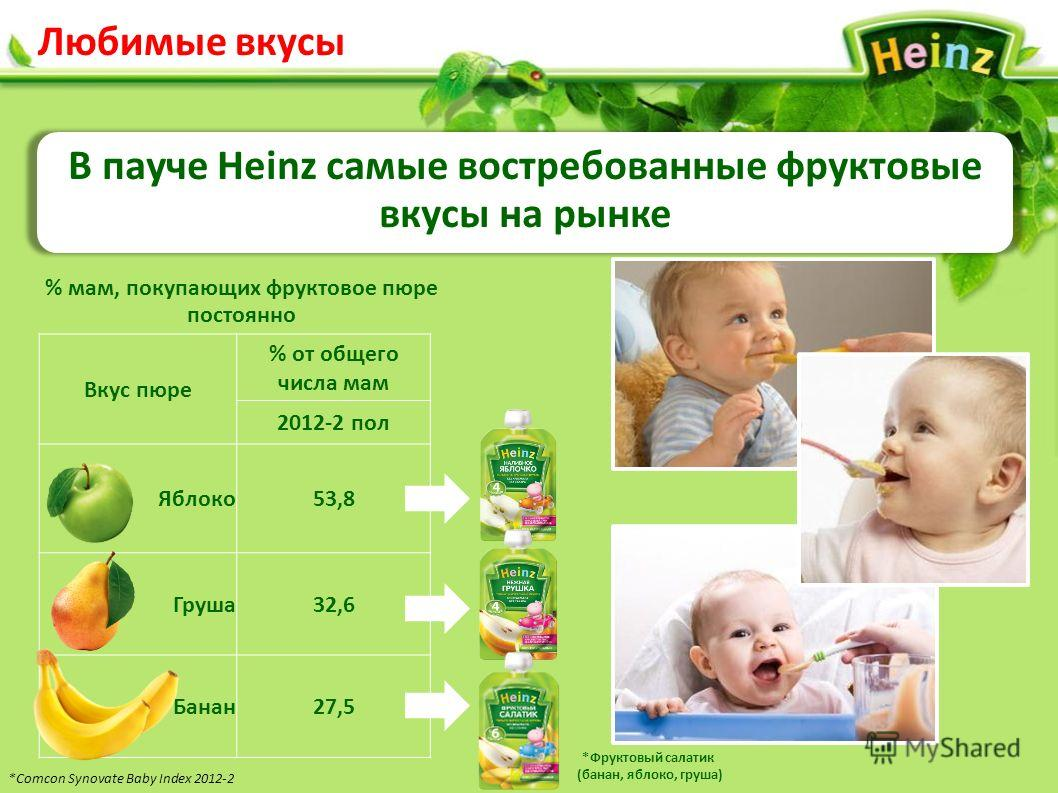 *Comcon Synovate Baby Index 2012-2 Вкус пюре % от общего числа мам 2012-2 пол Яблоко53,8 Груша32,6 Банан27,5 Любимые вкусы В пауче Heinz cамые востребованные фруктовые вкусы на рынке % мам, покупающих фруктовое пюре постоянно *Фруктовый салатик (бана