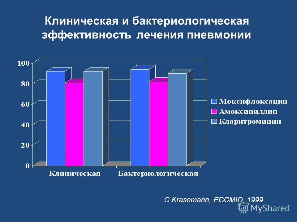 C.Krasemann, ECCMID, 1999 Клиническая и бактериологическая эффективность лечения пневмонии