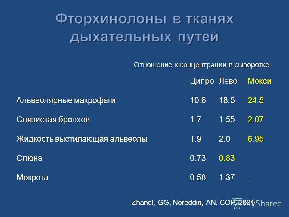 ЦипроЛевоМокси Альвеолярные макрофаги10.618.524.5 Слизистая бронхов1.71.552.07 Жидкость выстилающая альвеолы1.92.06.95 Слюна -0.730.83 Мокрота0.581.37- Отношение к концентрации в сыворотке Zhanel, GG, Noreddin, AN, COP, 2001