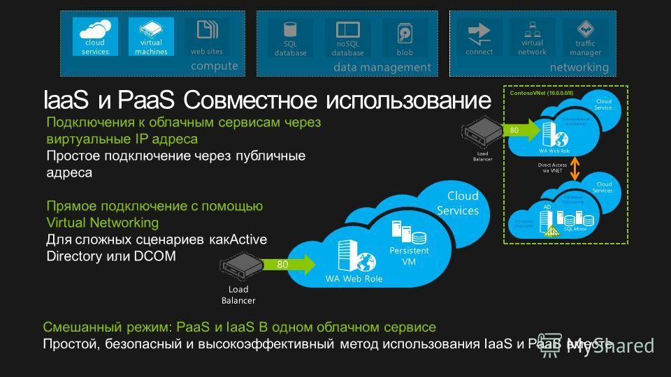 Подключения к облачным сервисам через виртуальные IP адреса Простое подключение через публичные адреса Прямое подключение с помощью Virtual Networking Для сложных сценариев какActive Directory или DCOM Direct Access via VNET FrontEndSubnet (10.0.0.0/