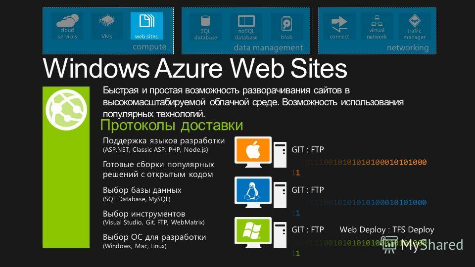Windows Azure Web Sites Быстрая и простая возможность разворачивания сайтов в высокомасштабируемой облачной среде. Возможность использования популярных технологий. Поддержка языков разработки (ASP.NET, Classic ASP, PHP, Node.js) Готовые сборки популя