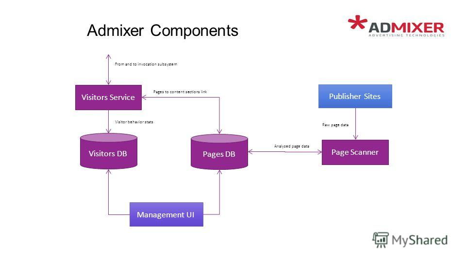 Admixer Components Visitors Service Visitors DB Management UI From and to invocation subsystem Pages DB Visitor behavior stats Page Scanner Pages to content sections link Publisher Sites Raw page data Analyzed page data