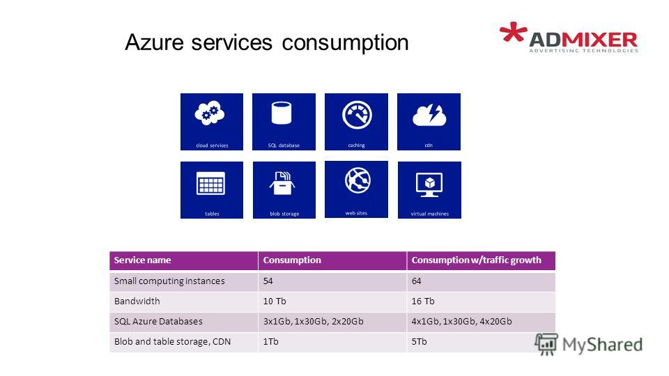 Azure services consumption Service nameConsumptionConsumption w/traffic growth Small computing instances5464 Bandwidth10 Tb16 Tb SQL Azure Databases3x1Gb, 1x30Gb, 2x20Gb4x1Gb, 1x30Gb, 4x20Gb Blob and table storage, CDN1Tb5Tb