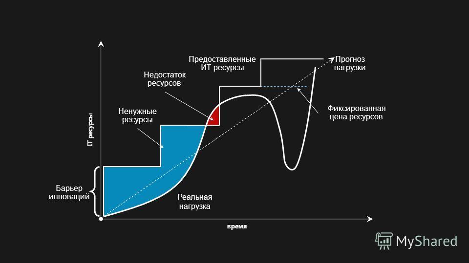 время IT ресурсы Реальная нагрузка Предоставленные ИТ ресурсы Ненужные ресурсы Недостаток ресурсов Фиксированная цена ресурсов Прогноз нагрузки Барьер инноваций