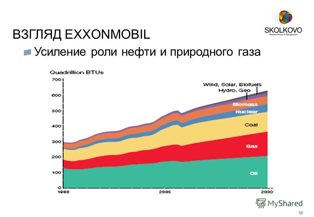 ВЗГЛЯД EXXONMOBIL 10 Усиление роли нефти и природного газа 10
