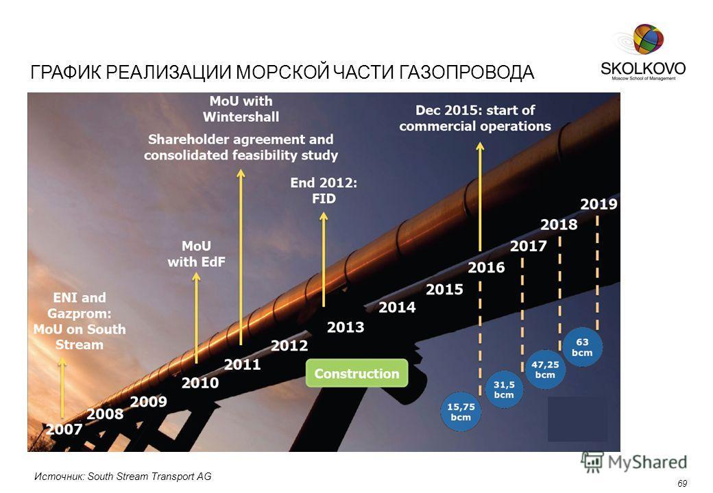 ГРАФИК РЕАЛИЗАЦИИ МОРСКОЙ ЧАСТИ ГАЗОПРОВОДА 69 Источник: South Stream Transport AG