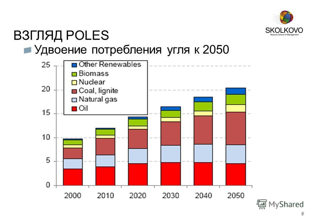 ВЗГЛЯД POLES 8 Удвоение потребления угля к 2050 8