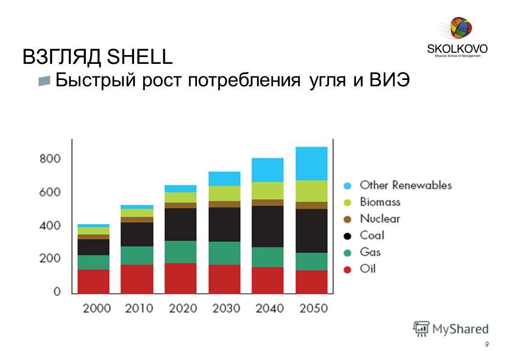 ВЗГЛЯД SHELL 9 Быстрый рост потребления угля и ВИЭ 9
