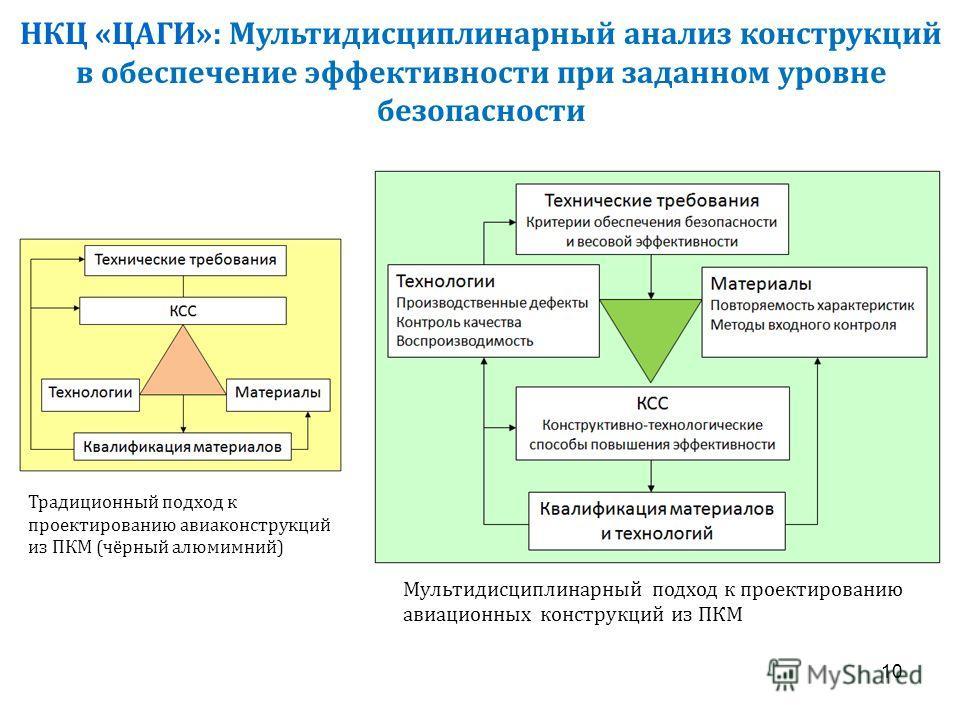 10 НКЦ «ЦАГИ»: Мультидисциплинарный анализ конструкций в обеспечение эффективности при заданном уровне безопасности Мультидисциплинарный подход к проектированию авиационных конструкций из ПКМ Традиционный подход к проектированию авиаконструкций из ПК
