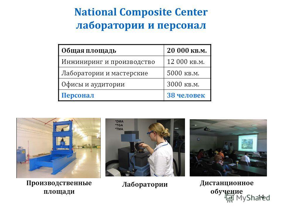 National Composite Center лаборатории и персонал Общая площадь20 000 кв.м. Инжиниринг и производство12 000 кв.м. Лаборатории и мастерские5000 кв.м. Офисы и аудитории3000 кв.м. Персонал38 человек Производственные площади Лаборатории Дистанционное обуч