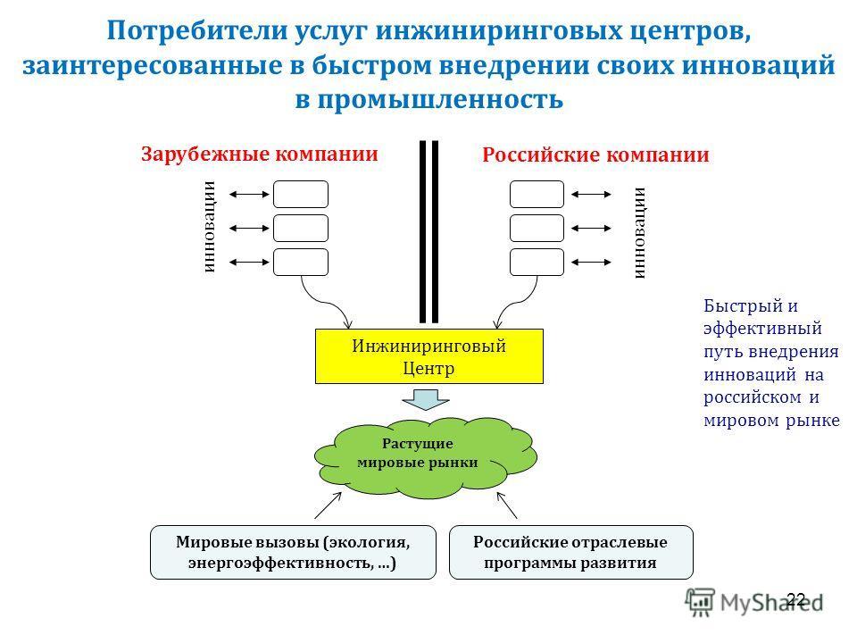 Потребители услуг инжиниринговых центров, заинтересованные в быстром внедрении своих инноваций в промышленность Быстрый и эффективный путь внедрения инноваций на российском и мировом рынке Растущие мировые рынки Зарубежные компании Российские компани