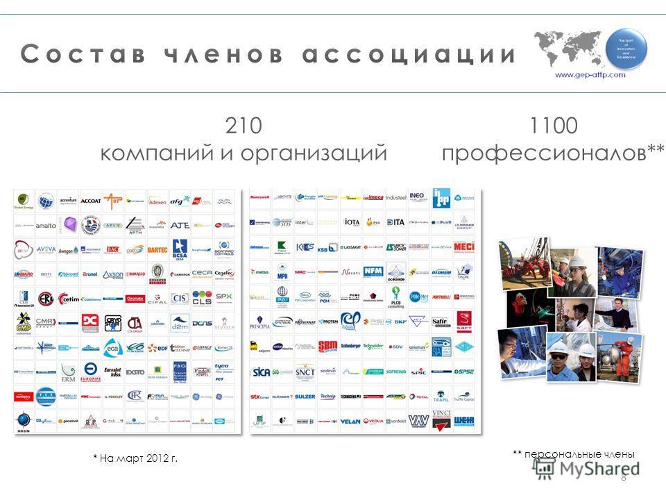 * На март 2012 г. 210 компаний и организаций 1100 профессионалов** ** персональные члены 8
