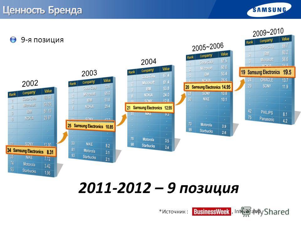 9-я позиция *Источник :, Interbrand 2011-2012 – 9 позиция
