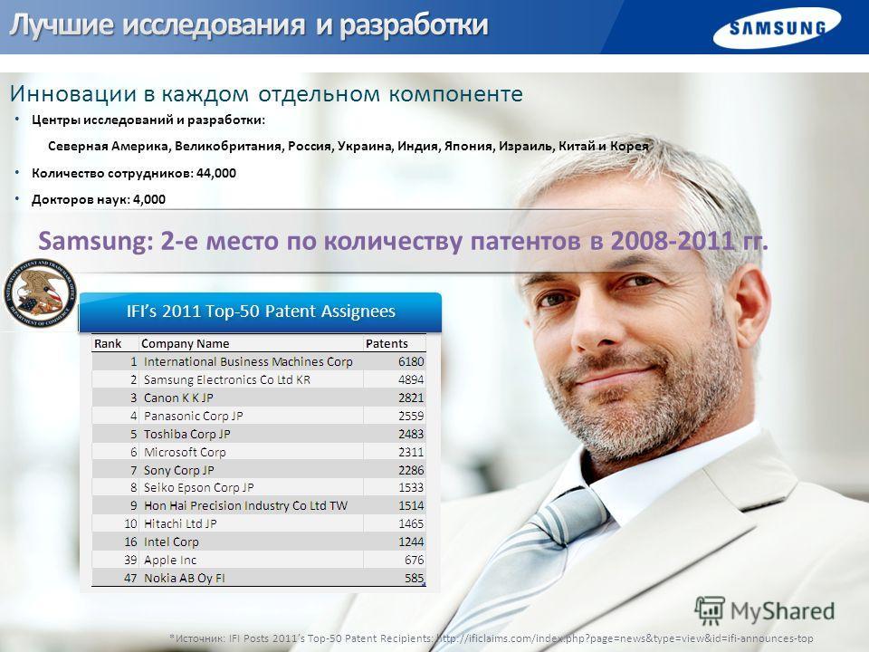 Центры исследований и разработки: Северная Америка, Великобритания, Россия, Украина, Индия, Япония, Израиль, Китай и Корея Количество сотрудников: 44,000 Докторов наук: 4,000 Инновации в каждом отдельном компоненте *Источник: IFI Posts 2011s Top-50 P