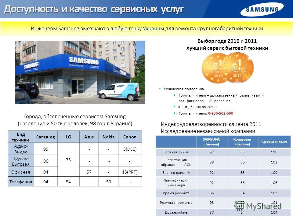 Вид техники SamsungLGAsusNokiaCanon Аудио- Видео 95 7575 -- 5(DSC) Крупно- Бытовая 96 - -- Офисная945757- 13(PRT) Телефония9454 50 - Инженеры Samsung выезжают в любую точку Украины для ремонта крупногабаритной техники Города, обеспеченные сервисом Sa