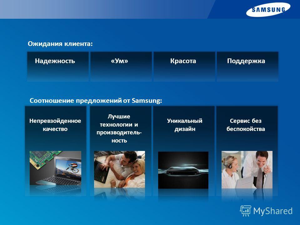 Надежность«Ум»КрасотаПоддержка Ожидания клиента: Непревзойденное качество Лучшие технологии и производитель- ность Уникальный дизайн Сервис без беспокойства Соотношение предложений от Samsung: