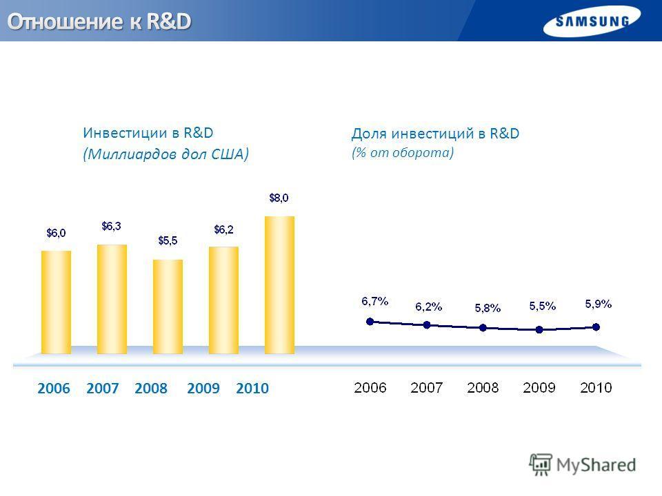 2006 2007 2008 2009 2010 Инвестиции в R&D (Миллиардов дол США) Доля инвестиций в R&D (% от оборота)