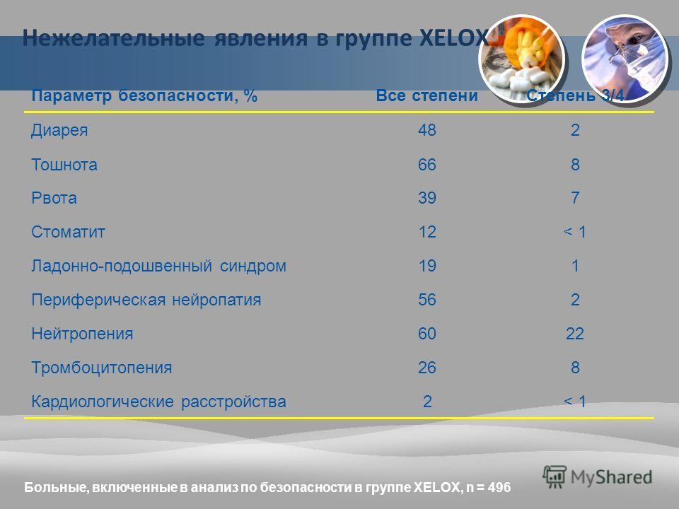 Нежелательные явления в группе XELOX Параметр безопасности, %Все степениСтепень 3/4 Диарея482 Тошнота668 Рвота397 Стоматит12< 1 Ладонно-подошвенный синдром191 Периферическая нейропатия562 Нейтропения6022 Тромбоцитопения268 Кардиологические расстройст