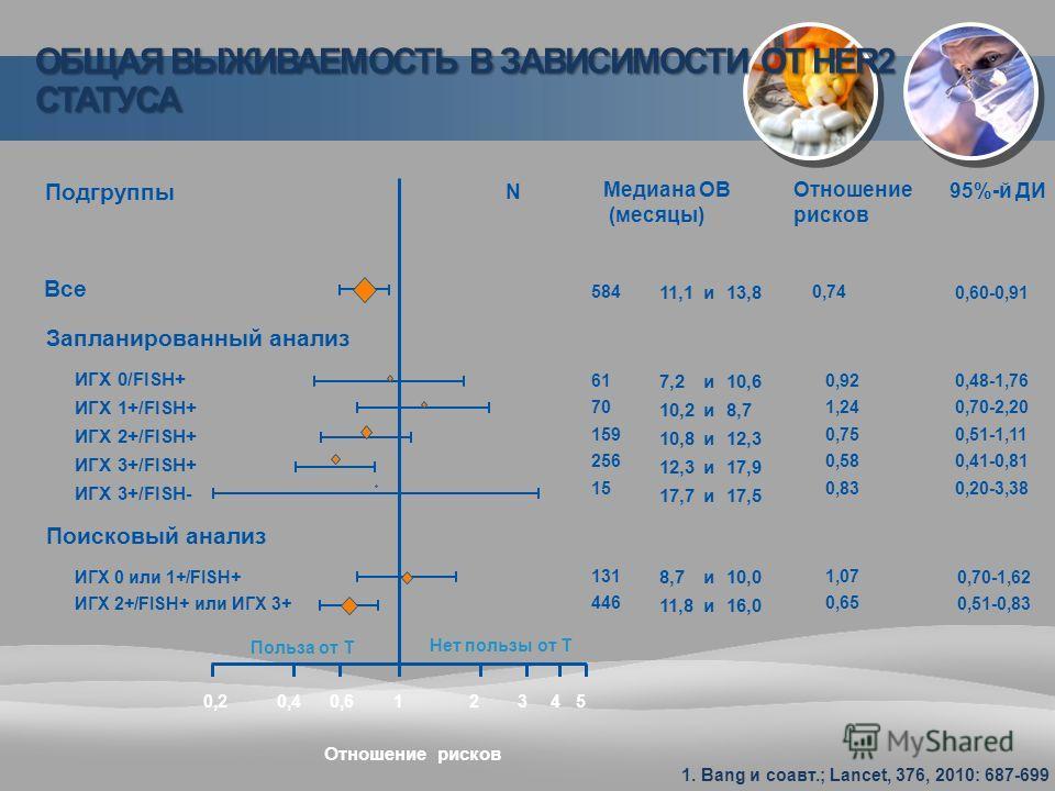 Подгруппы Медиана ОВ (месяцы) Все 11,113,8и Запланированный анализ ИГХ 0/FISH+ ИГХ 1+/FISH+ ИГХ 2+/FISH+ ИГХ 3+/FISH+ ИГХ 3+/FISH- 7,2 10,2 10,8 12,3 17,7 10,6 8,7 12,3 17,9 17,5 Поисковый анализ ИГХ 0 или 1+/FISH+ ИГХ 2+/FISH+ или ИГХ 3+ 8,7 11,8 10