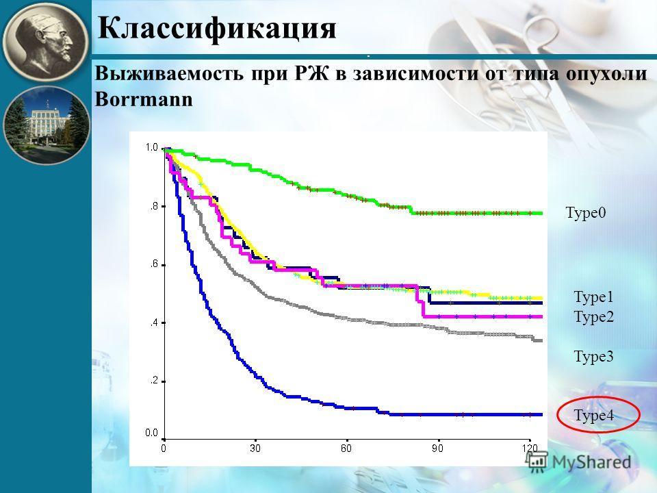 . Классификация Type0 Type1 Type2 Type3 Type4 Выживаемость при РЖ в зависимости от типа опухоли Borrmann