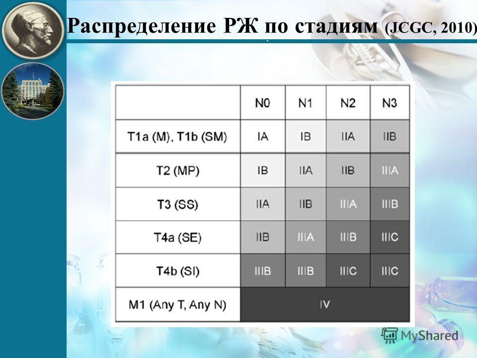 . Распределение РЖ по стадиям (JCGC, 2010)