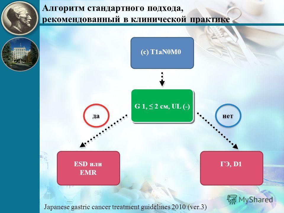 Алгоритм стандартного подхода, рекомендованный в клинической практике G 1, 2 см, UL (-) ESD или EMR (c) T1aN0M0 ГЭ, D1 да нет Japanese gastric cancer treatment guidelines 2010 (ver.3)