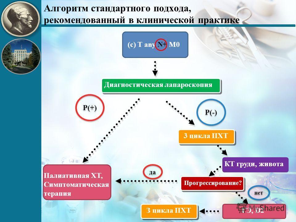 Алгоритм стандартного подхода, рекомендованный в клинической практике Диагностическая лапароскопия Палиативная ХТ, Симптоматическая терапия (c) T any N+ M0 3 цикла ПХТ P(+) P(-) КТ груди, живота Прогрессирование? да нет ГЭ, D2З цикла ПХТ