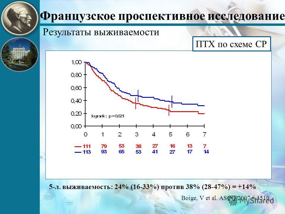 Французское проспективное исследование 5-л. выживаемость: 24% (16-33%) против 38% (28-47%) = +14% Boige, V et al. ASCO 2007 # 4510 Результаты выживаемости ПТХ по схеме CP