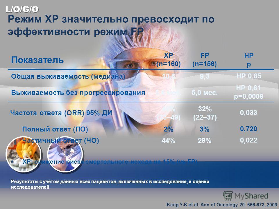 L/O/G/O Режим XP значительно превосходит по эффективности режим FP Показатель XP (n=160) FP (n=156) НР p Общая выживаемость (медиана)10,59,3НР 0,85 Выживаемость без прогрессирования5,6 мес.5,0 мес. НР 0,81 р=0,0008 Частота ответа (ORR) 95% ДИ 46% (33