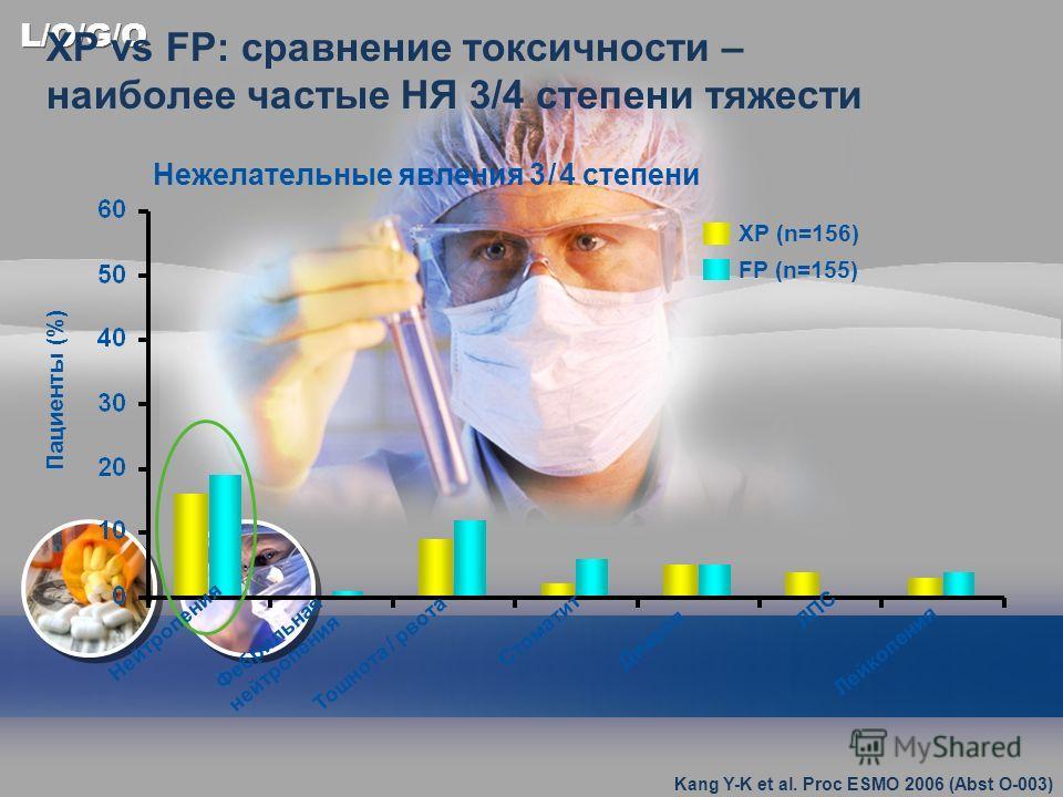 L/O/G/O XP vs FP: сравнение токсичности – наиболее частые НЯ 3/4 степени тяжести Нежелательные явления 3 / 4 степени Нейтропения Тошнота / рвота Стоматит Диарея Фебрильная нейтропения Лейкопения ЛПС XP (n=156) FP (n=155) Пациенты (%) Kang Y-K et al.