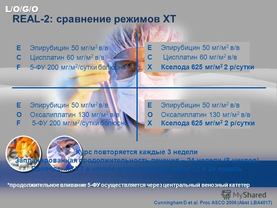 L/O/G/O REAL-2: сравнение режимов ХТ EЭпирубицин 50 мг/м 2 в/в CЦисплатин 60 мг/м 2 в/в F5-ФУ 200 мг/м 2 /сутки болюсно* EЭпирубицин 50 мг/м 2 в/в C Цисплатин 60 мг/м 2 в/в XКселода 625 мг/м 2 2 р/сутки EЭпирубицин 50 мг/м 2 в/в OОксалиплатин 130 мг/