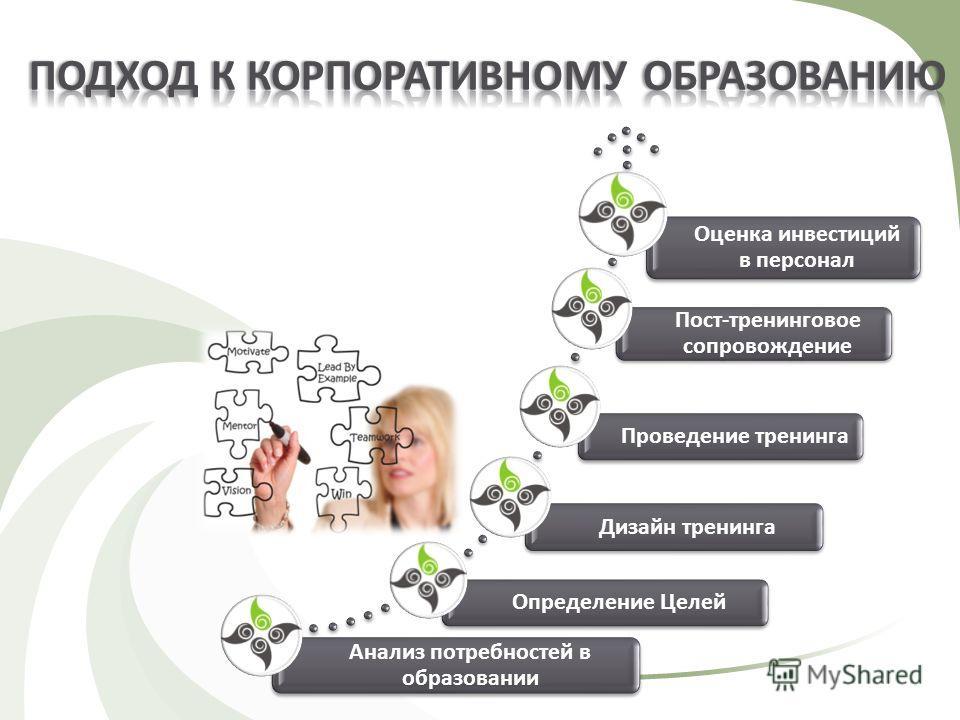 Анализ потребностей в образовании Определение ЦелейДизайн тренингаПроведение тренинга Пост-тренинговое сопровождение Оценка инвестиций в персонал