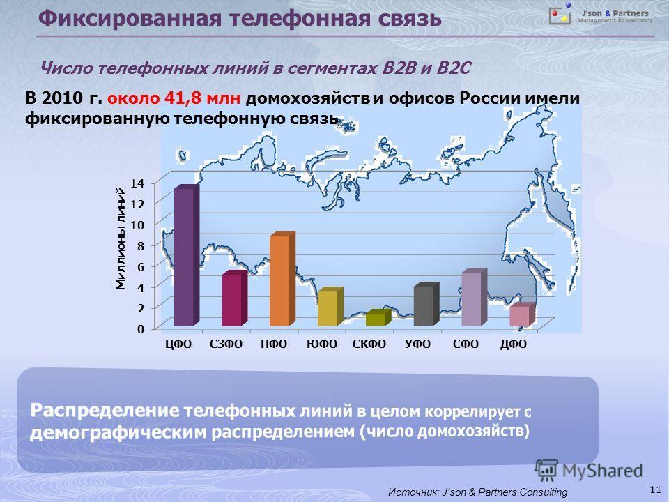 Фиксированная телефонная связь Число телефонных линий в сегментах B2B и B2C 11 В 2010 г. около 41,8 млн домохозяйств и офисов России имели фиксированную телефонную связь Источник: Json & Partners Consulting
