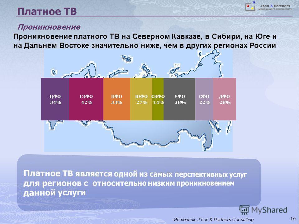 16 Платное ТВ Проникновение Проникновение платного ТВ на Северном Кавказе, в Сибири, на Юге и на Дальнем Востоке значительно ниже, чем в других регионах России Источник: Json & Partners Consulting