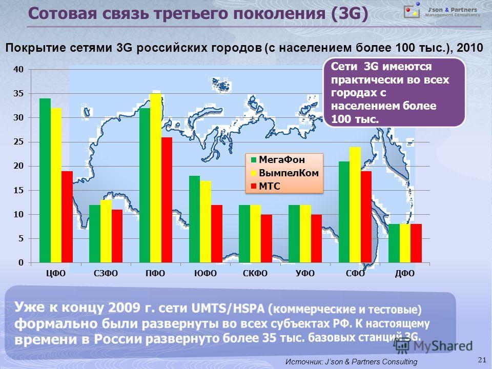 Сотовая связь третьего поколения (3G) 21 Покрытие сетями 3G российских городов (с населением более 100 тыс.), 2010 Источник: Json & Partners Consulting Сети 3G имеются практически во всех городах с населением более 100 тыс.