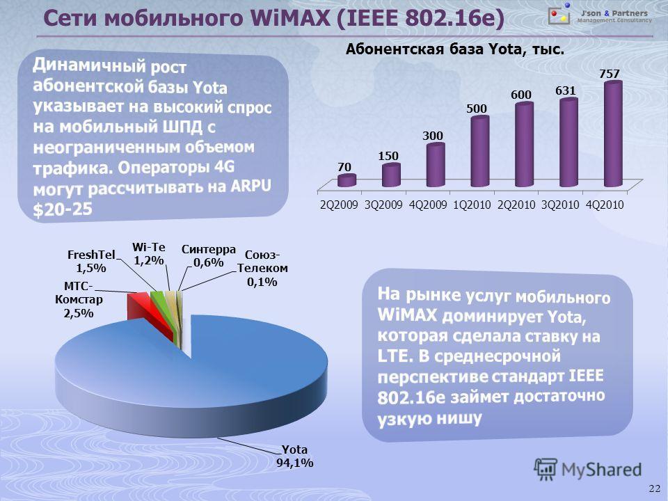 22 Сети мобильного WiMAX (IEEE 802.16e) Абонентская база Yota, тыс.